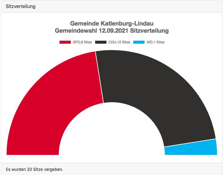 Kommunalwahl 2022